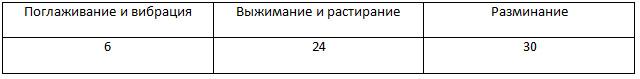 массаж_таблица